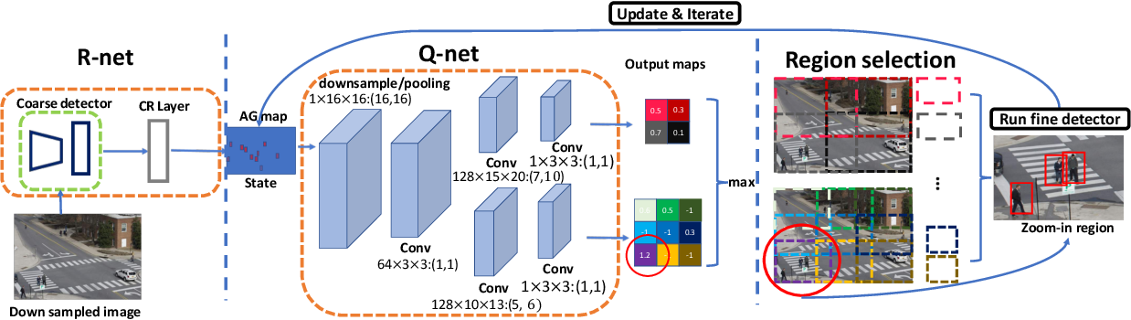 Figure 3 for Dynamic Zoom-in Network for Fast Object Detection in Large Images