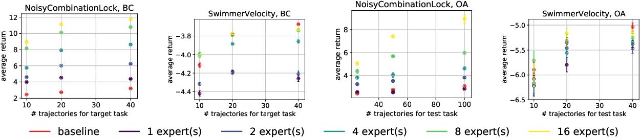 Figure 1 for Provable Representation Learning for Imitation Learning via Bi-level Optimization