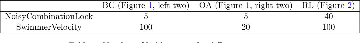 Figure 2 for Provable Representation Learning for Imitation Learning via Bi-level Optimization