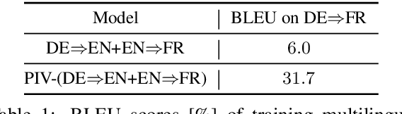 Figure 1 for Rethinking Zero-shot Neural Machine Translation: From a Perspective of Latent Variables