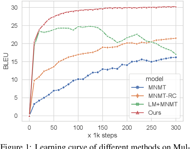 Figure 2 for Rethinking Zero-shot Neural Machine Translation: From a Perspective of Latent Variables