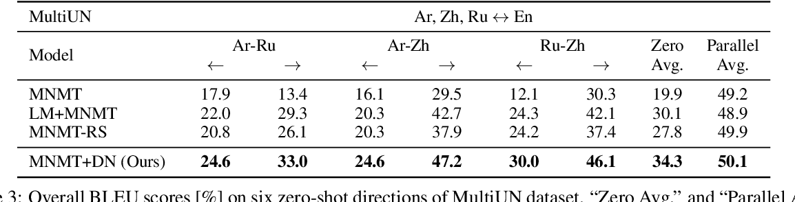 Figure 4 for Rethinking Zero-shot Neural Machine Translation: From a Perspective of Latent Variables
