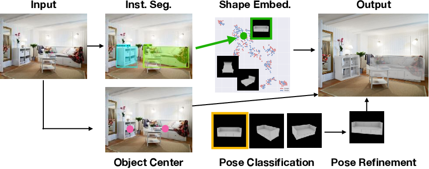 Figure 1 for Mask2CAD: 3D Shape Prediction by Learning to Segment and Retrieve