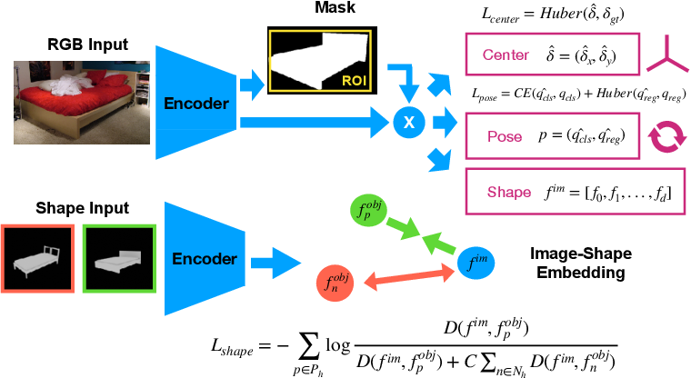 Figure 2 for Mask2CAD: 3D Shape Prediction by Learning to Segment and Retrieve