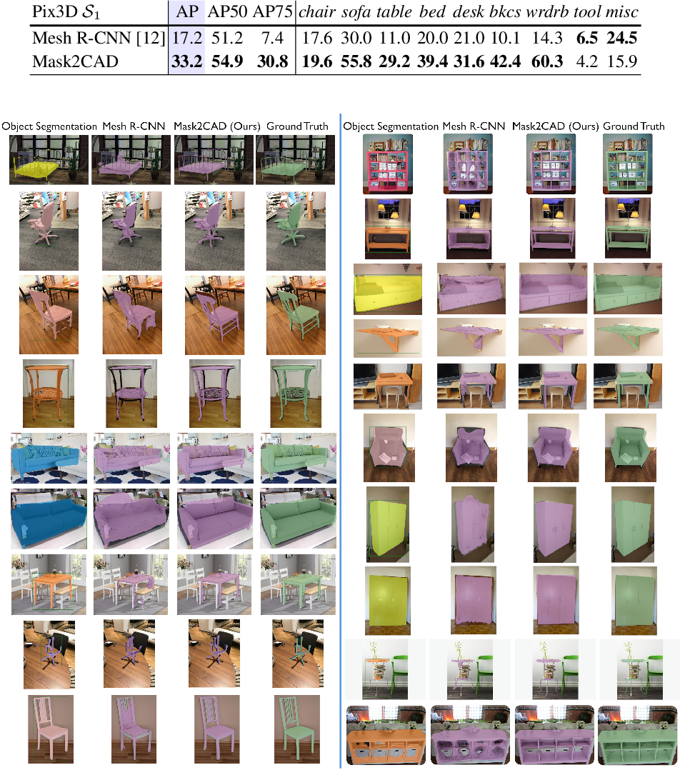 Figure 4 for Mask2CAD: 3D Shape Prediction by Learning to Segment and Retrieve