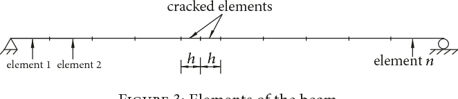 PDF] Stiffness Estimation of Cracked Beams Based on Nonlinear Stress