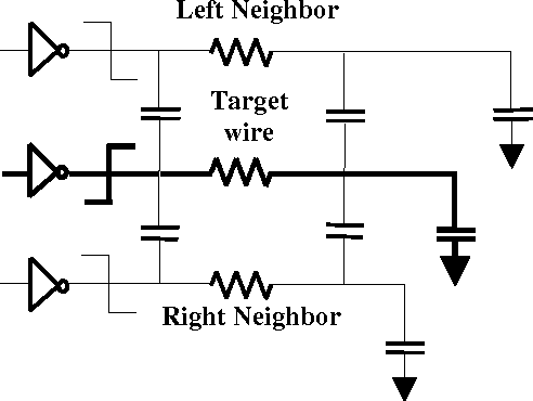 Figure 1. Cross coupling effect on the target wire from adjacent wires: Bad case