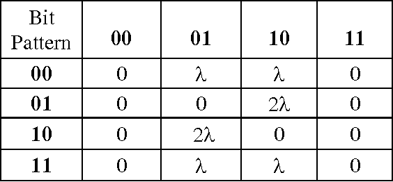 Table 1. Normalized energy dissipation due to coupling capacitance