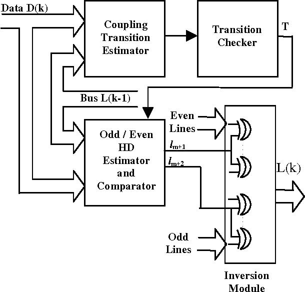 Figure 4. Encoding Hardware