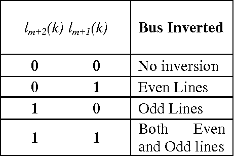 Table 3. Coding of extra bus lines
