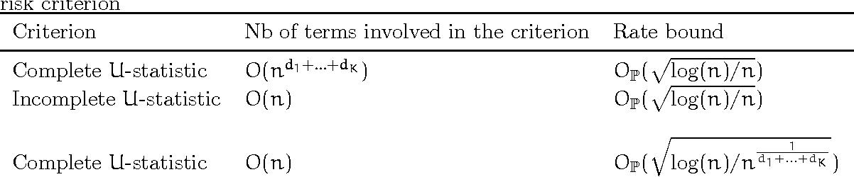 Figure 2 for Scaling-up Empirical Risk Minimization: Optimization of Incomplete U-statistics