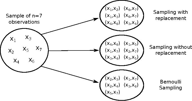 Figure 3 for Scaling-up Empirical Risk Minimization: Optimization of Incomplete U-statistics
