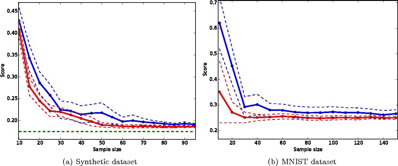 Figure 4 for Scaling-up Empirical Risk Minimization: Optimization of Incomplete U-statistics
