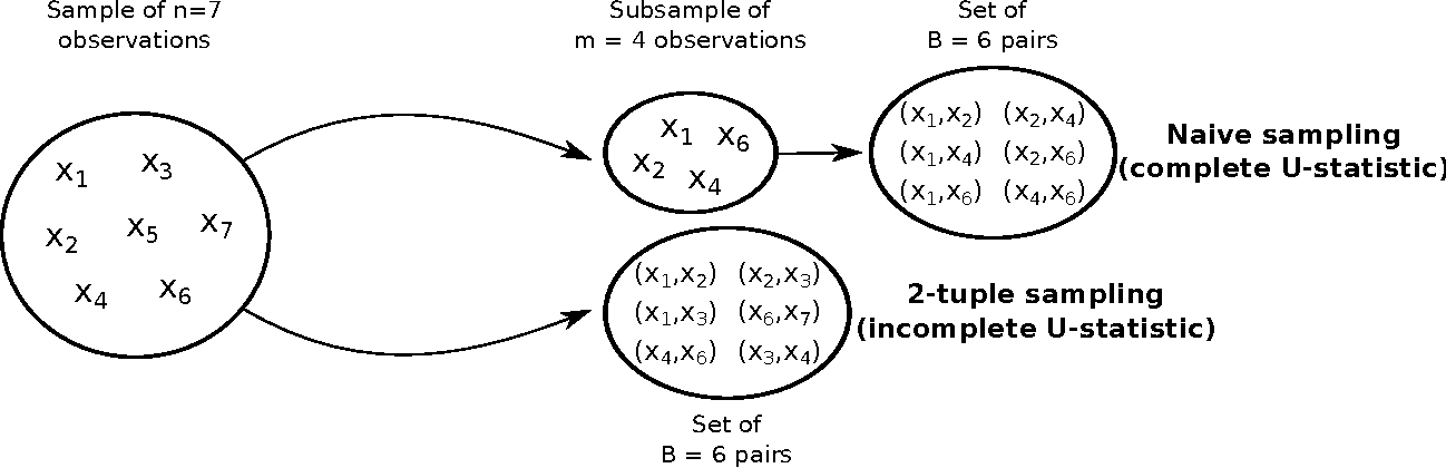 Figure 1 for Scaling-up Empirical Risk Minimization: Optimization of Incomplete U-statistics