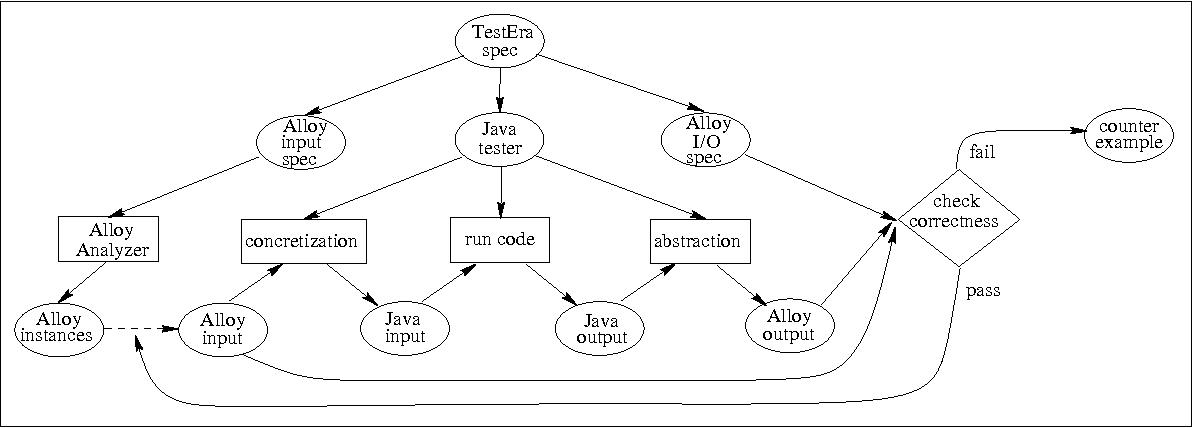 Testera A Novel Framework For Automated Testing Of Java Programs