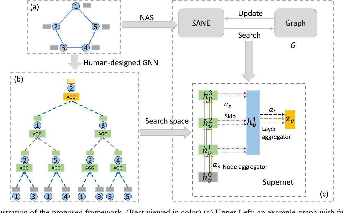 Figure 1 for Search to aggregate neighborhood for graph neural network