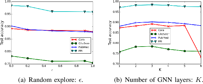 Figure 4 for Search to aggregate neighborhood for graph neural network