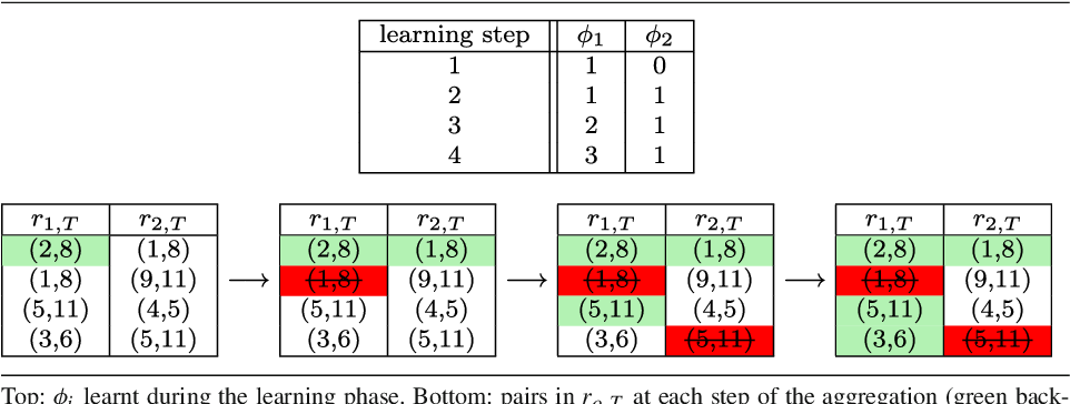 Figure 3 for RankMerging: A supervised learning-to-rank framework to predict links in large social network