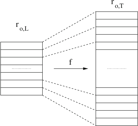 Figure 2 for RankMerging: A supervised learning-to-rank framework to predict links in large social network