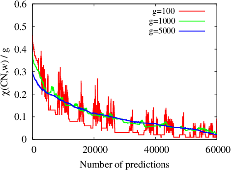 Figure 4 for RankMerging: A supervised learning-to-rank framework to predict links in large social network