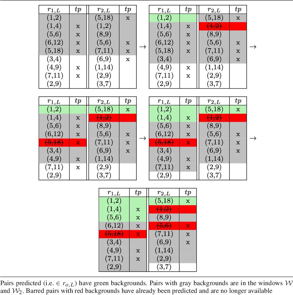 Figure 1 for RankMerging: A supervised learning-to-rank framework to predict links in large social network