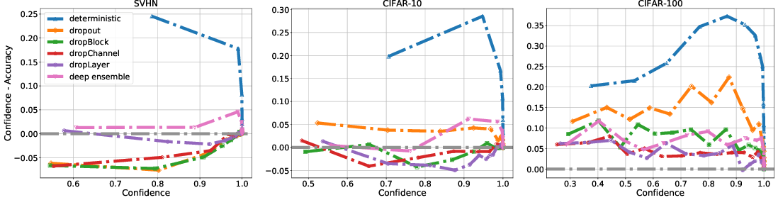 Figure 2 for Confidence Calibration for Convolutional Neural Networks Using Structured Dropout