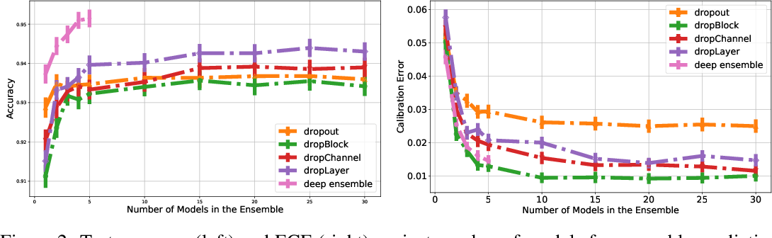 Figure 3 for Confidence Calibration for Convolutional Neural Networks Using Structured Dropout