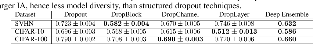 Figure 4 for Confidence Calibration for Convolutional Neural Networks Using Structured Dropout