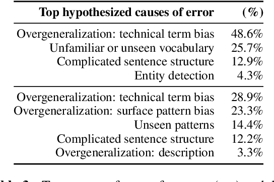 Figure 4 for Document-Level Definition Detection in Scholarly Documents: Existing Models, Error Analyses, and Future Directions