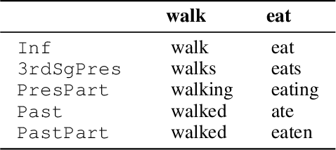Figure 2 for Learning to Learn Morphological Inflection for Resource-Poor Languages