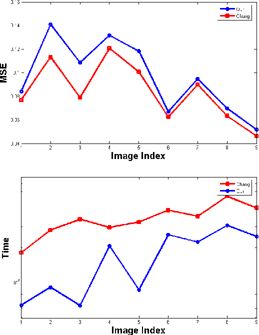 Figure 3 for Hashing Image Patches for Zooming
