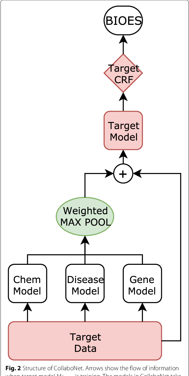 Figure 3 for CollaboNet: collaboration of deep neural networks for biomedical named entity recognition