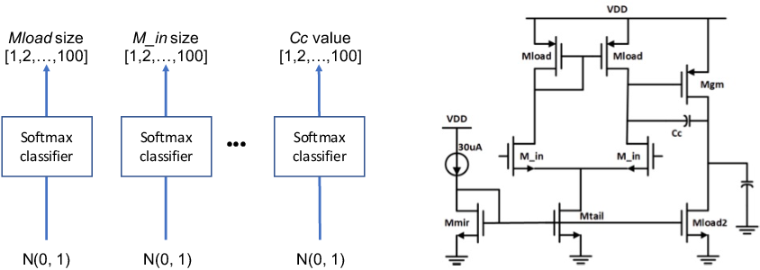 Figure 1 for Analog Circuit Design with Dyna-Style Reinforcement Learning