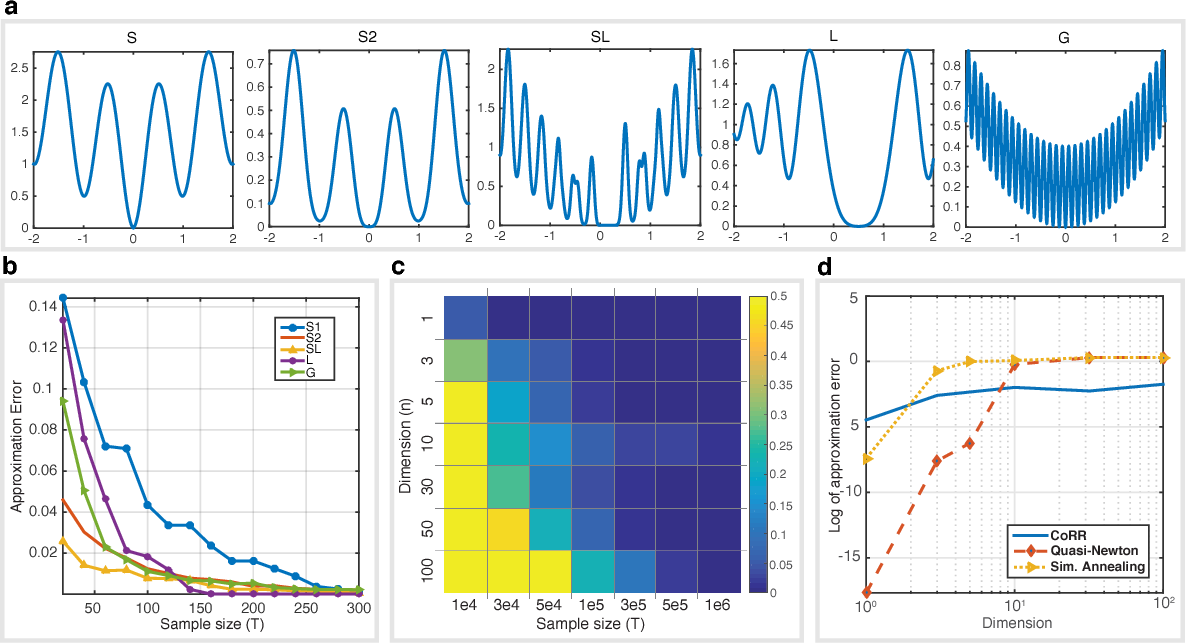 Figure 2 for Convex Relaxation Regression: Black-Box Optimization of Smooth Functions by Learning Their Convex Envelopes