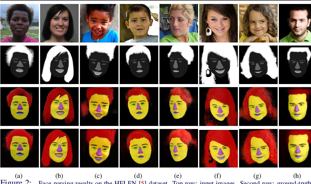 Figure 2 for Face Parsing via Recurrent Propagation