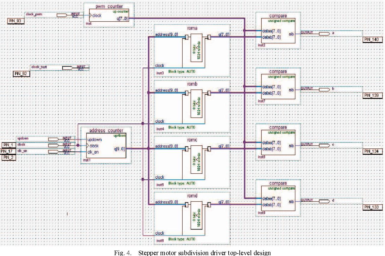 Stepper Motor Spwm Subdivision Control Circuit Design Based On Fpga Diagram Figure 4