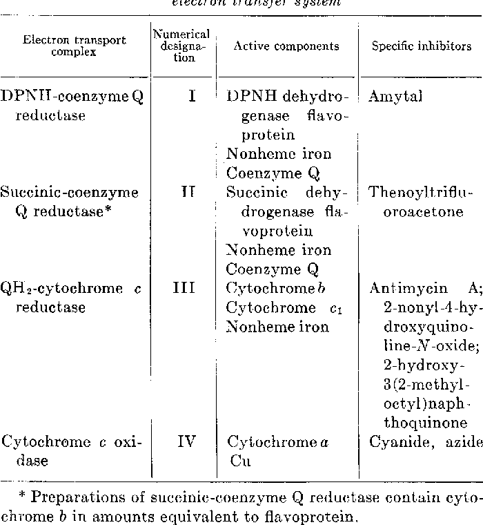 Table I from Studies on the Electron Transfer System