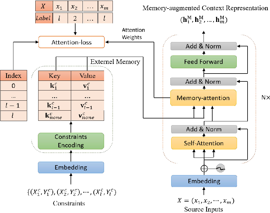 Figure 1 for Learning Efficient Lexically-Constrained Neural Machine Translation with External Memory