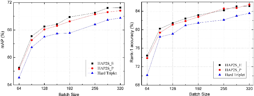 Figure 4 for Hard-Aware Point-to-Set Deep Metric for Person Re-identification
