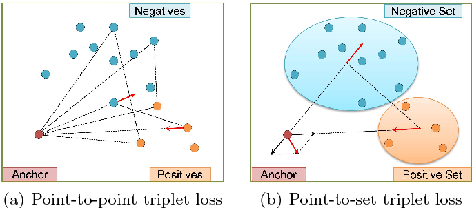 Figure 1 for Hard-Aware Point-to-Set Deep Metric for Person Re-identification