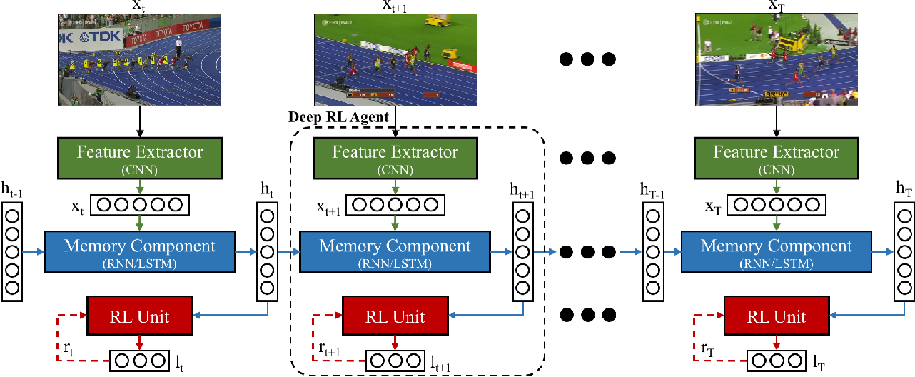 Figure 1 for Deep Reinforcement Learning for Visual Object Tracking in Videos