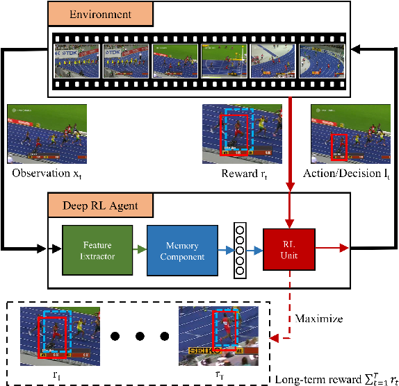 Figure 4 for Deep Reinforcement Learning for Visual Object Tracking in Videos