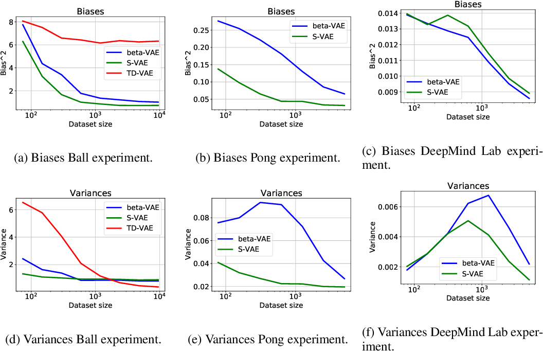 Figure 3 for Unsupervised Learning of slow features for Data Efficient Regression