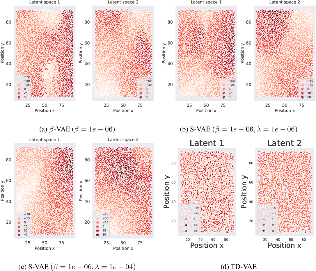 Figure 4 for Unsupervised Learning of slow features for Data Efficient Regression