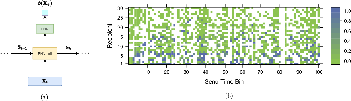 Figure 3 for An RNN-Survival Model to Decide Email Send Times