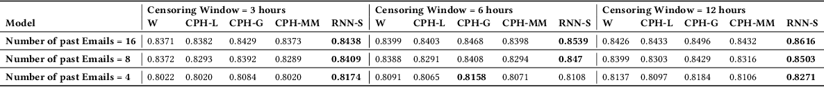 Figure 2 for An RNN-Survival Model to Decide Email Send Times