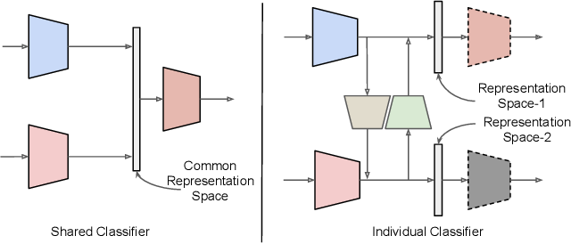 Figure 1 for Discriminative Semantic Transitive Consistency for Cross-Modal Learning
