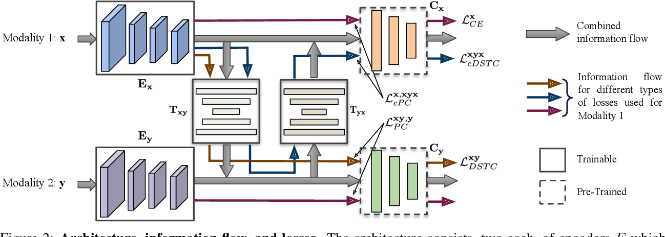 Figure 3 for Discriminative Semantic Transitive Consistency for Cross-Modal Learning
