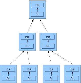 Figure 4 for Learning Hierarchical Sparse Representations using Iterative Dictionary Learning and Dimension Reduction