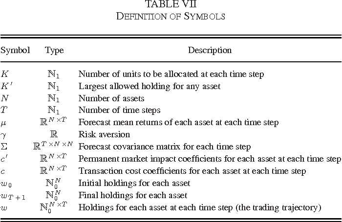 Table Vii From Solving The Optimal Trading Trajectory Problem Using